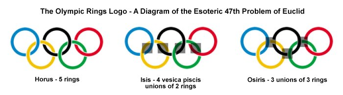 The Open Scroll Blog Part 16 What Does The Olympic Rings Logo
